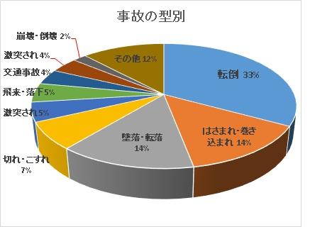 %e4%ba%8b%e6%95%85%e5%9e%8b%e5%88%a5