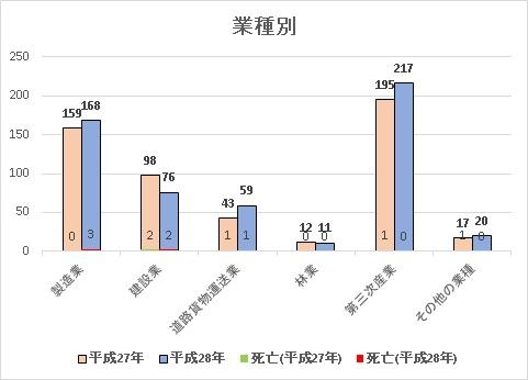 %e6%a5%ad%e7%a8%ae%e5%88%a5
