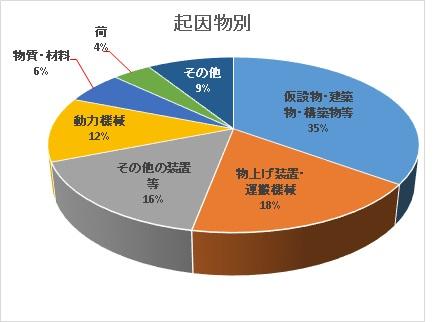 %e8%b5%b7%e5%9b%a0%e7%89%a9%e5%88%a5